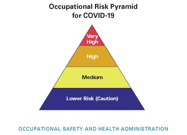 risk_pyramid_for_covid